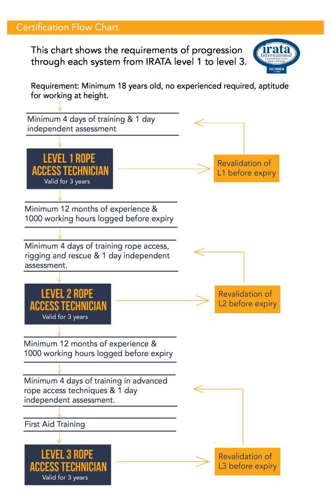 IRATA tACS-Levels of Certification