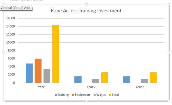 Rope access chart